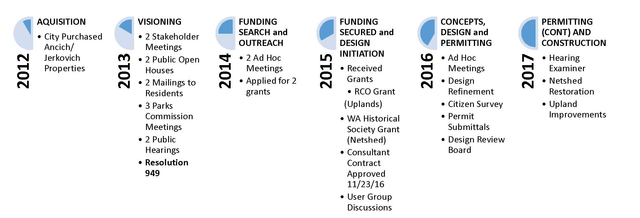 Timeline of Ancich Waterfront Park and Netshed Rehabilitation Project 2